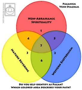 pagan_venn_diagram_caption4